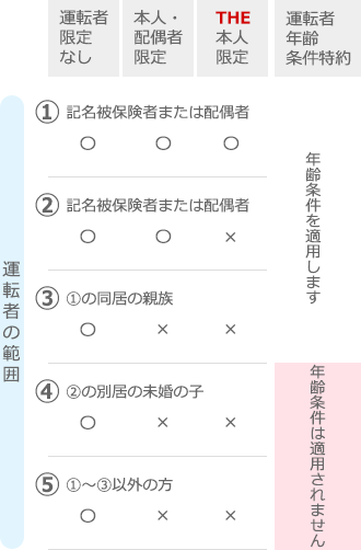 drive_table01-sp.png